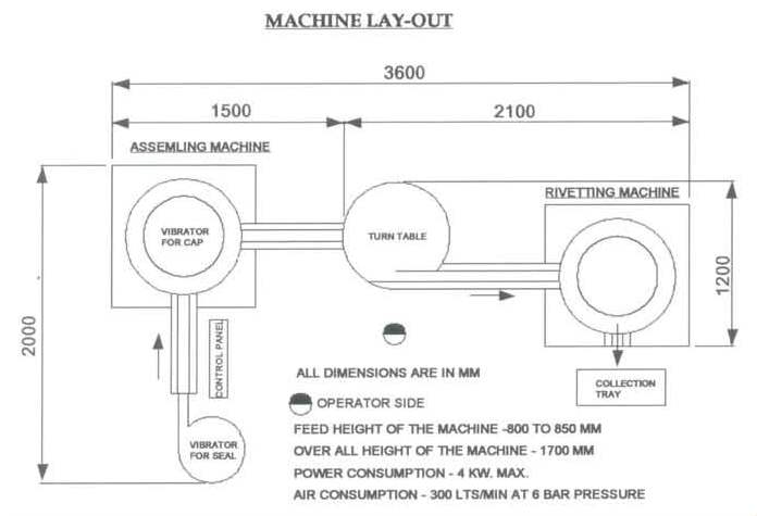 Machine Layout